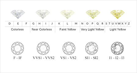 diamond color chart ij: Diamond grades and information for diamond rings and more